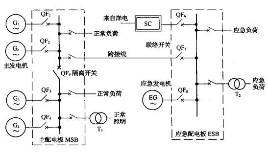 船舶电力系统的类型